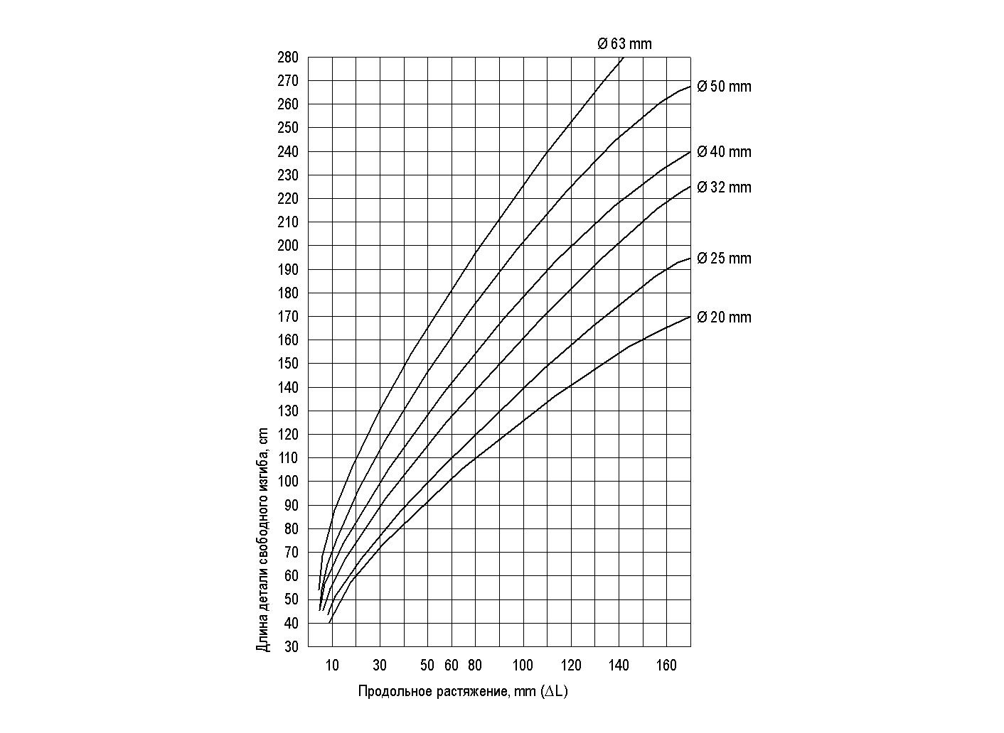Расчет компенсации линейного расширения