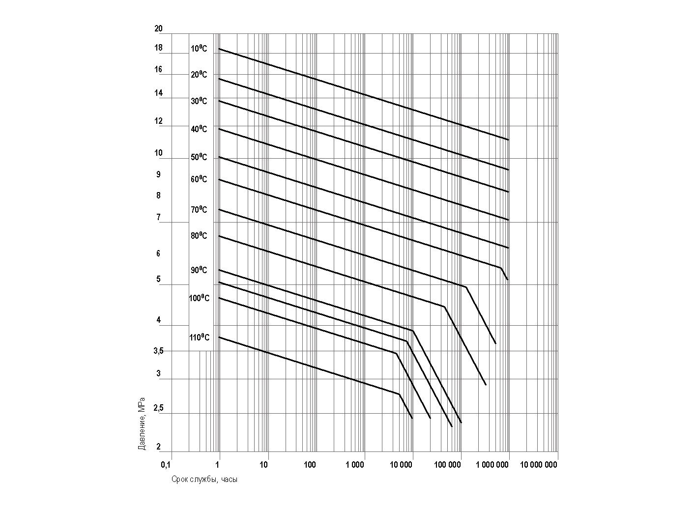 Диаграмма температуры, давления и срока службы труб PPRC
